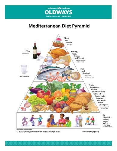 Blog Mediterranean Pyramid